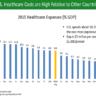 Physician Compare Website Impact the US Healthcare Industry
