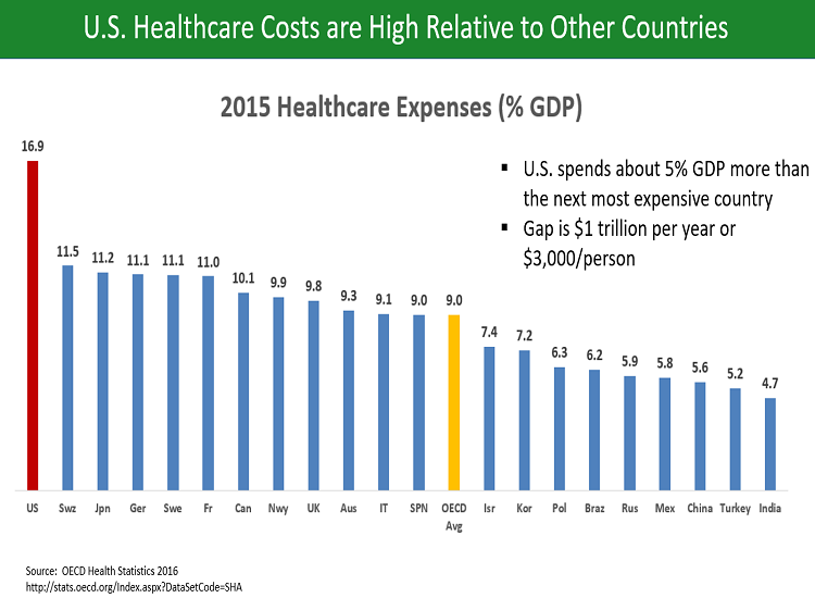 How Will Physician Compare Website Impact the US Healthcare Industry?